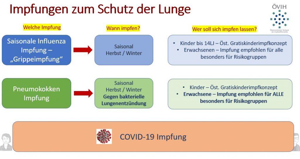 Impfungen zum Schutz der Lunge.jpg